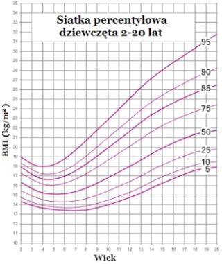 bmi percentile charts